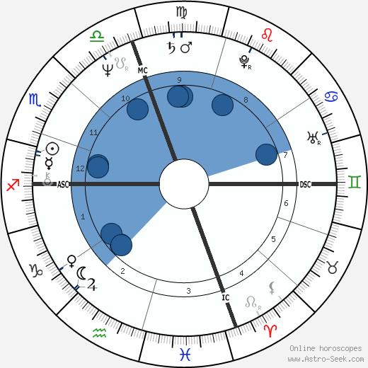 Linda Tripp wikipedia, horoscope, astrology, instagram