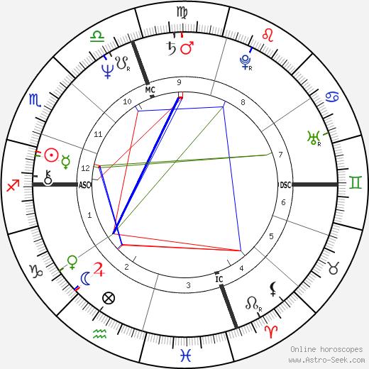 Linda Tripp tema natale, oroscopo, Linda Tripp oroscopi gratuiti, astrologia