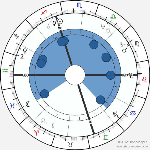 Marc Matz wikipedia, horoscope, astrology, instagram