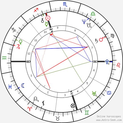 Marc Matz tema natale, oroscopo, Marc Matz oroscopi gratuiti, astrologia