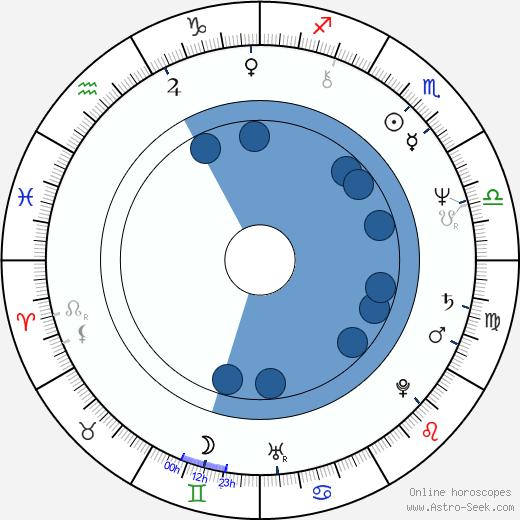 Markku Suominen wikipedia, horoscope, astrology, instagram