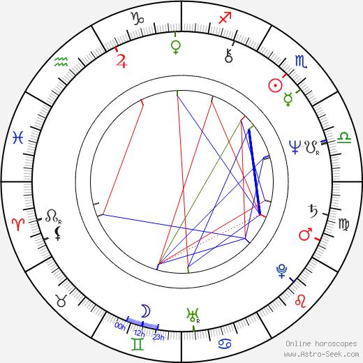 Markku Suominen birth chart, Markku Suominen astro natal horoscope, astrology