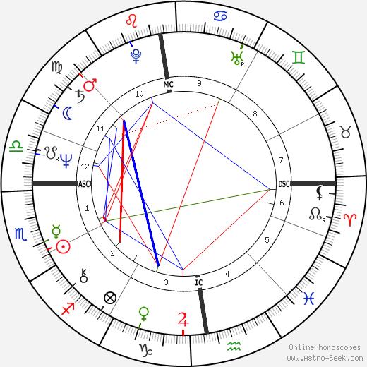 Michel Daerden день рождения гороскоп, Michel Daerden Натальная карта онлайн