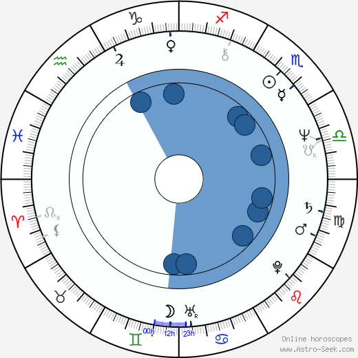 Mike Mareen wikipedia, horoscope, astrology, instagram
