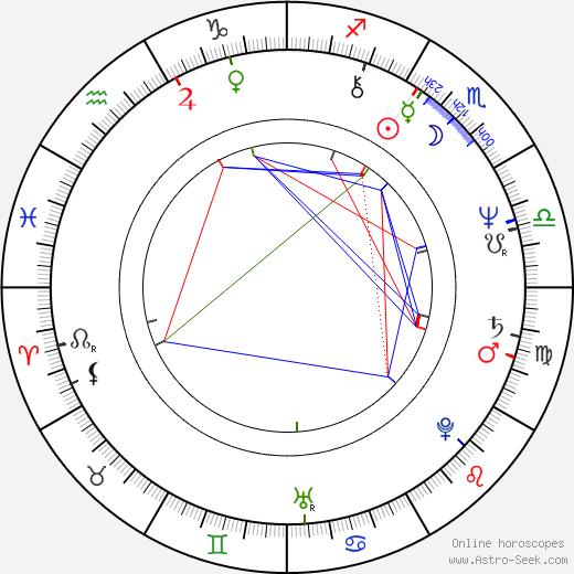 Nigel Bennett astro natal birth chart, Nigel Bennett horoscope, astrology