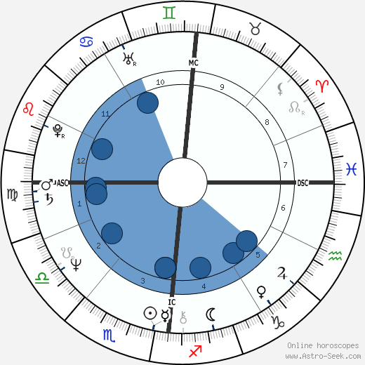 Olivier Metzner wikipedia, horoscope, astrology, instagram