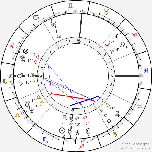 Olivier Metzner birth chart, biography, wikipedia 2019, 2020