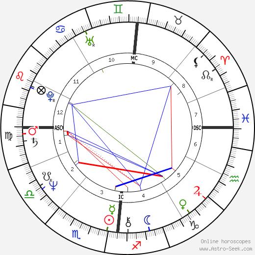 Olivier Metzner birth chart, Olivier Metzner astro natal horoscope, astrology