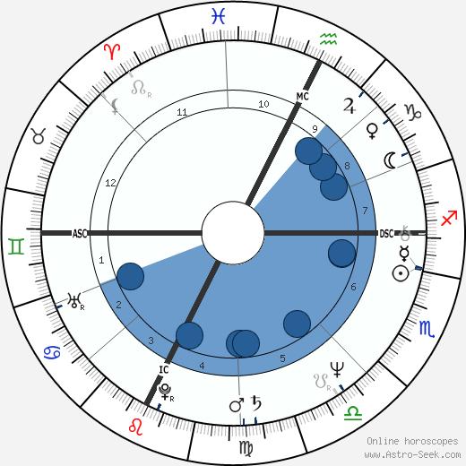 Paul Hewitt wikipedia, horoscope, astrology, instagram