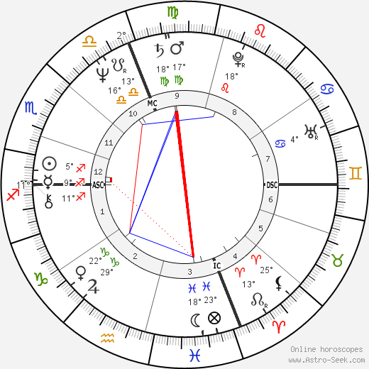 Paul Shaffer birth chart, biography, wikipedia 2018, 2019