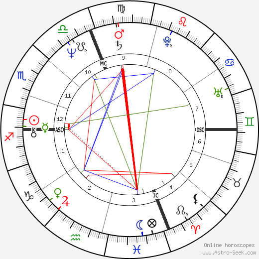 Paul Shaffer astro natal birth chart, Paul Shaffer horoscope, astrology