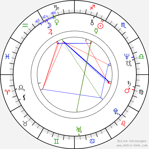 Petra Černocká astro natal birth chart, Petra Černocká horoscope, astrology
