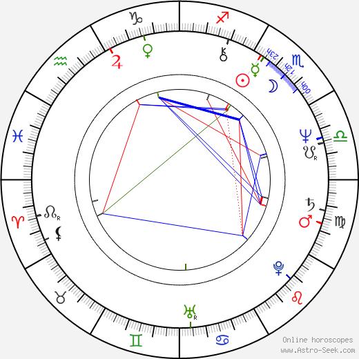 Raymond Blanc день рождения гороскоп, Raymond Blanc Натальная карта онлайн