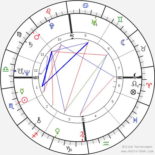 Su Pollard день рождения гороскоп, Su Pollard Натальная карта онлайн