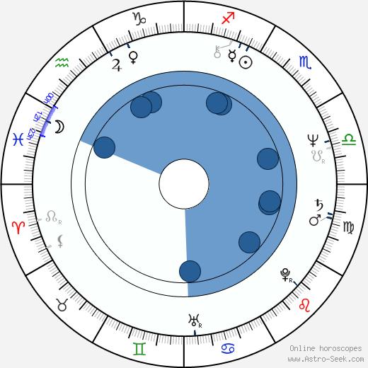 Václav Jamek wikipedia, horoscope, astrology, instagram