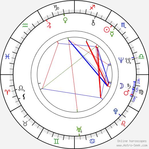 Vladimír Šimek tema natale, oroscopo, Vladimír Šimek oroscopi gratuiti, astrologia