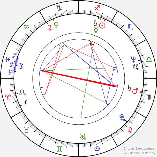 Wanda Sikora tema natale, oroscopo, Wanda Sikora oroscopi gratuiti, astrologia