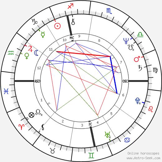 Anna Galiena birth chart, Anna Galiena astro natal horoscope, astrology