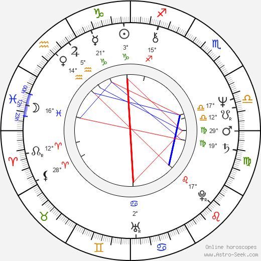 Anne Spielberg birth chart, biography, wikipedia 2020, 2021