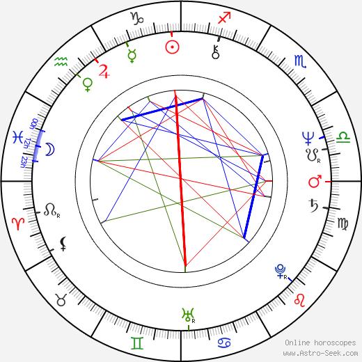 Anne Spielberg birth chart, Anne Spielberg astro natal horoscope, astrology