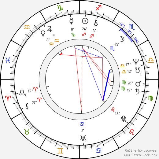 Billy Gibbons birth chart, biography, wikipedia 2020, 2021