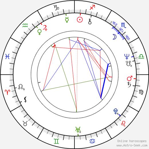 Billy Gibbons birth chart, Billy Gibbons astro natal horoscope, astrology
