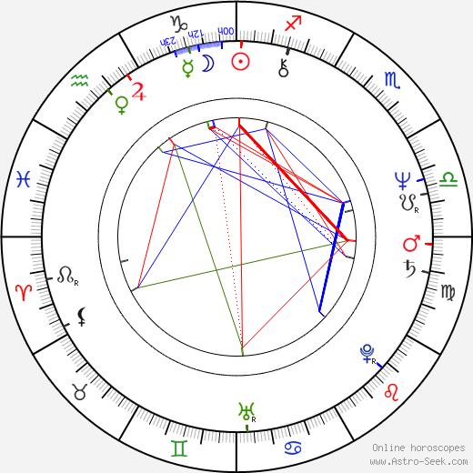 Claudia Jennings astro natal birth chart, Claudia Jennings horoscope, astrology