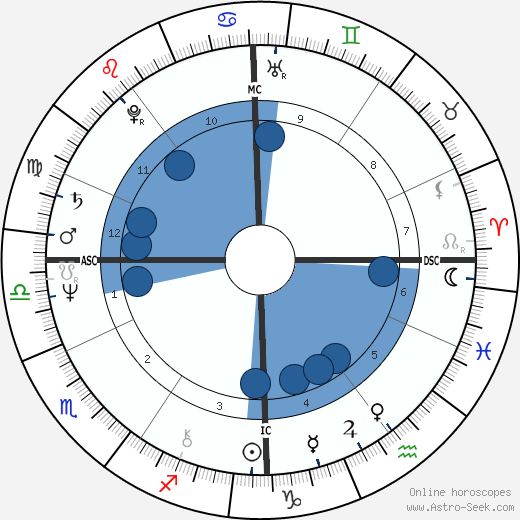 Denys Granier-Deferre wikipedia, horoscope, astrology, instagram