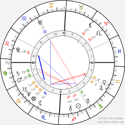Don Johnson birth chart, biography, wikipedia 2019, 2020