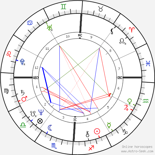 Don Johnson astro natal birth chart, Don Johnson horoscope, astrology