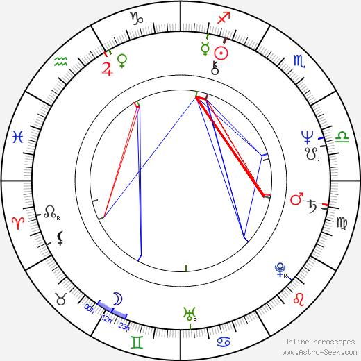 Eliott Keener birth chart, Eliott Keener astro natal horoscope, astrology