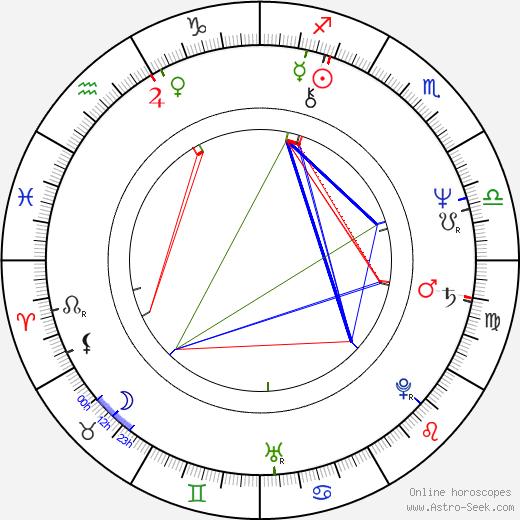 Eva Hudečková birth chart, Eva Hudečková astro natal horoscope, astrology