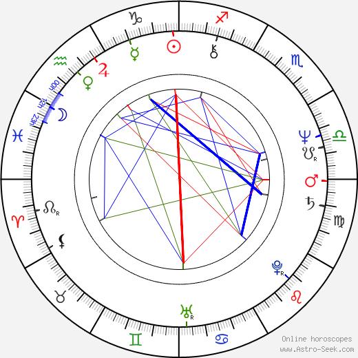 Ewa Adamska birth chart, Ewa Adamska astro natal horoscope, astrology