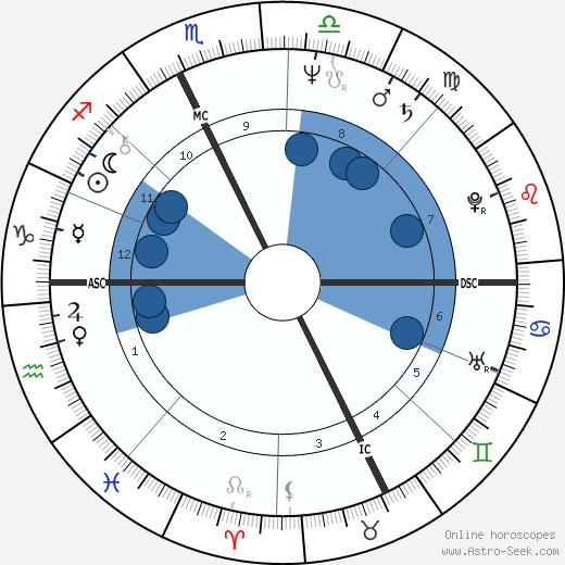 Francis Collomp wikipedia, horoscope, astrology, instagram