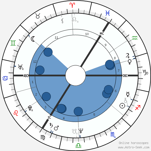 G. G. Anderson horoscope, astrology, sign, zodiac, date of birth, instagram