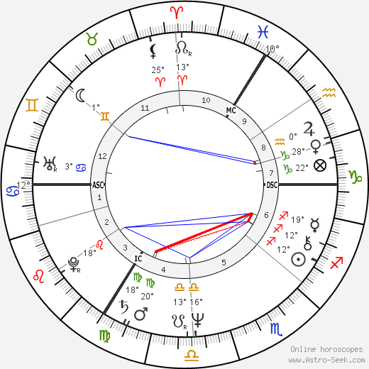 G. G. Anderson birth chart, biography, wikipedia 2019, 2020