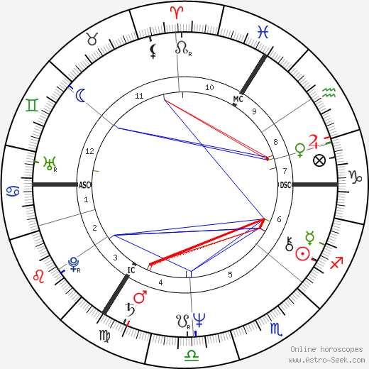 G. G. Anderson birth chart, G. G. Anderson astro natal horoscope, astrology