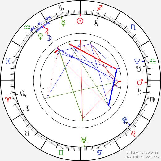 Graham Beckel день рождения гороскоп, Graham Beckel Натальная карта онлайн