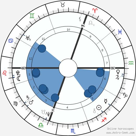 Harry Michael Cohen wikipedia, horoscope, astrology, instagram
