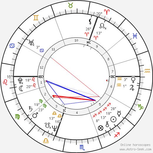 Harry Michael Cohen birth chart, biography, wikipedia 2018, 2019