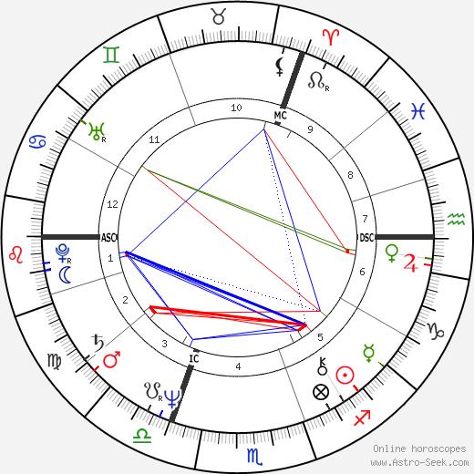 Harry Michael Cohen astro natal birth chart, Harry Michael Cohen horoscope, astrology