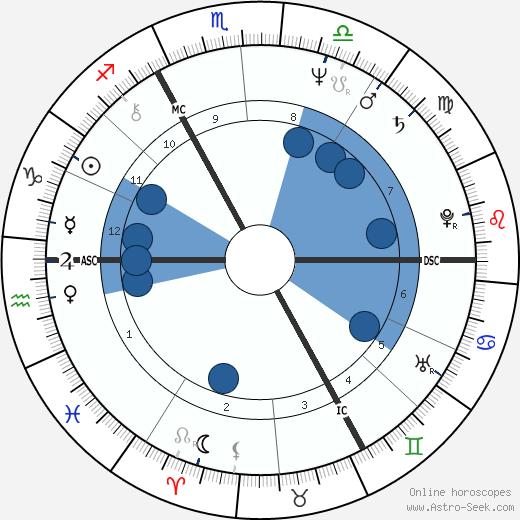Harry Middleton wikipedia, horoscope, astrology, instagram