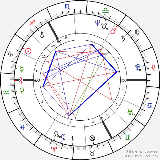 Harry Middleton день рождения гороскоп, Harry Middleton Натальная карта онлайн