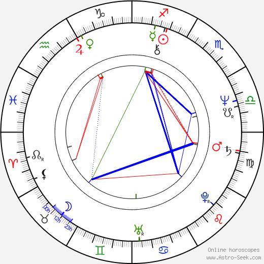 Heather Menzies-Urich astro natal birth chart, Heather Menzies-Urich horoscope, astrology