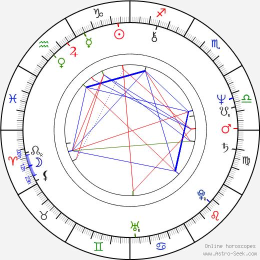 Hilton McRae astro natal birth chart, Hilton McRae horoscope, astrology