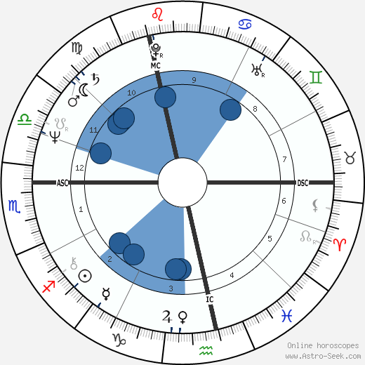Jan Nuyts wikipedia, horoscope, astrology, instagram