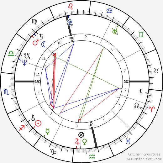 Jan Nuyts tema natale, oroscopo, Jan Nuyts oroscopi gratuiti, astrologia