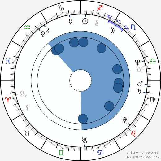 Joel Brooks wikipedia, horoscope, astrology, instagram