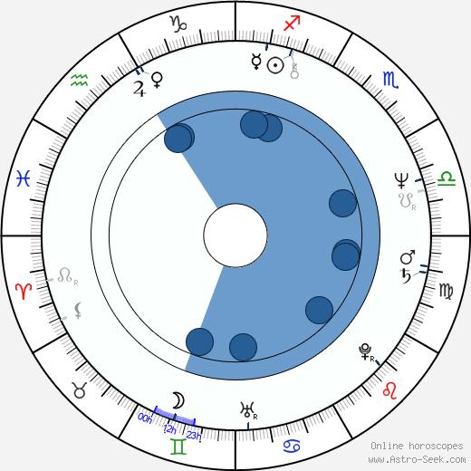 John Altman wikipedia, horoscope, astrology, instagram