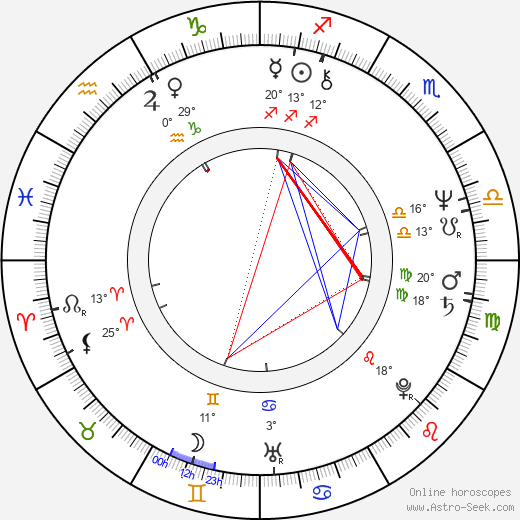 John Altman birth chart, biography, wikipedia 2020, 2021